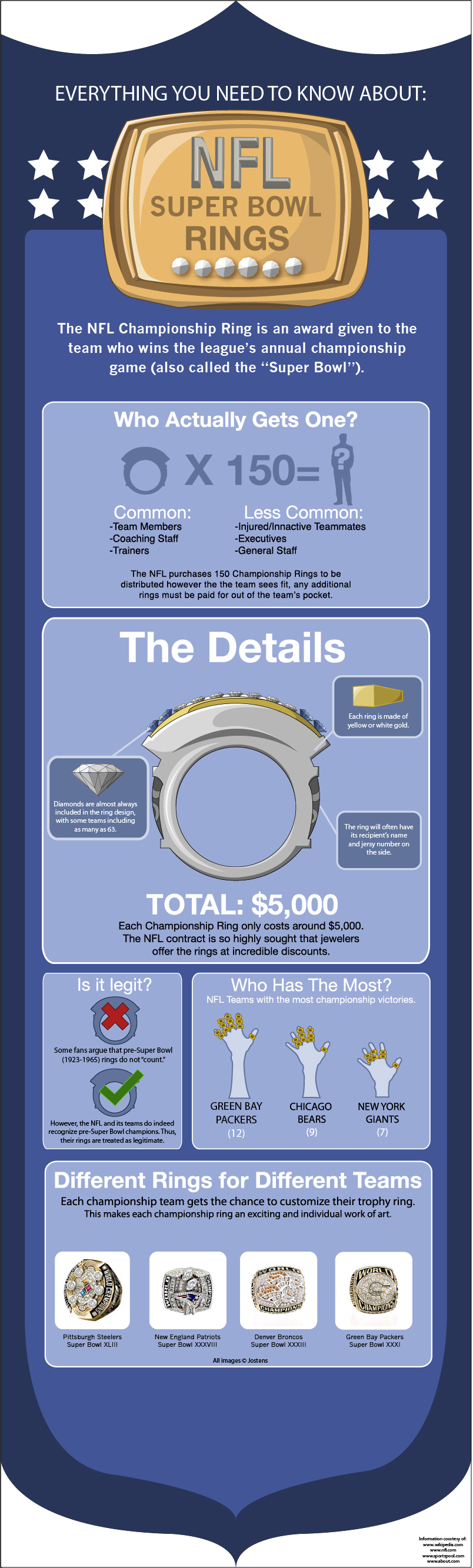 NFL Super Bowl Rings: A Complete Guide