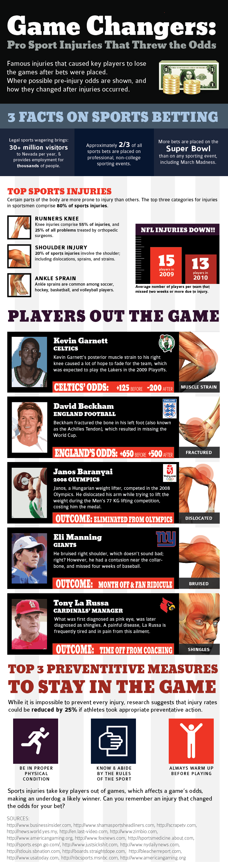 Pro Sport Injuries That Threw the Odds
