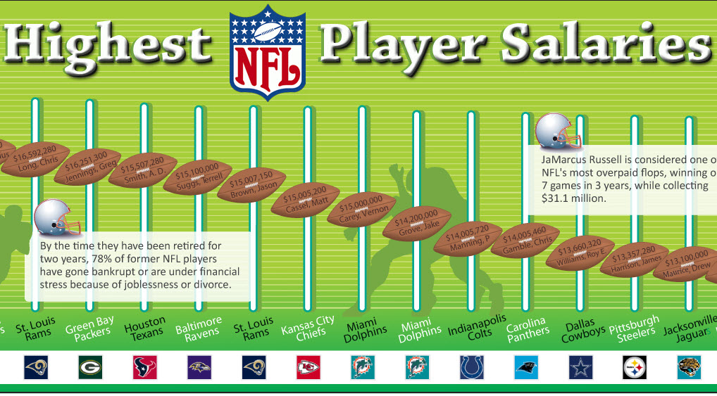 Highest Earning NFL Player Salaries